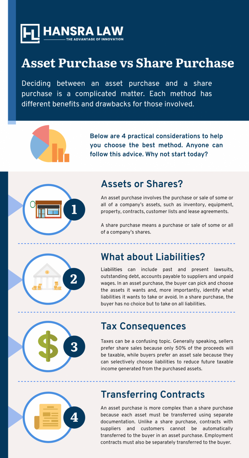 Hansra Law - asset purchase vs share purchase chart
